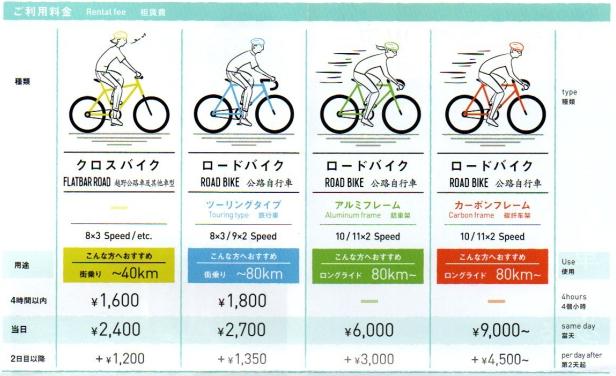 沖繩單車租借費用表-2.jpg